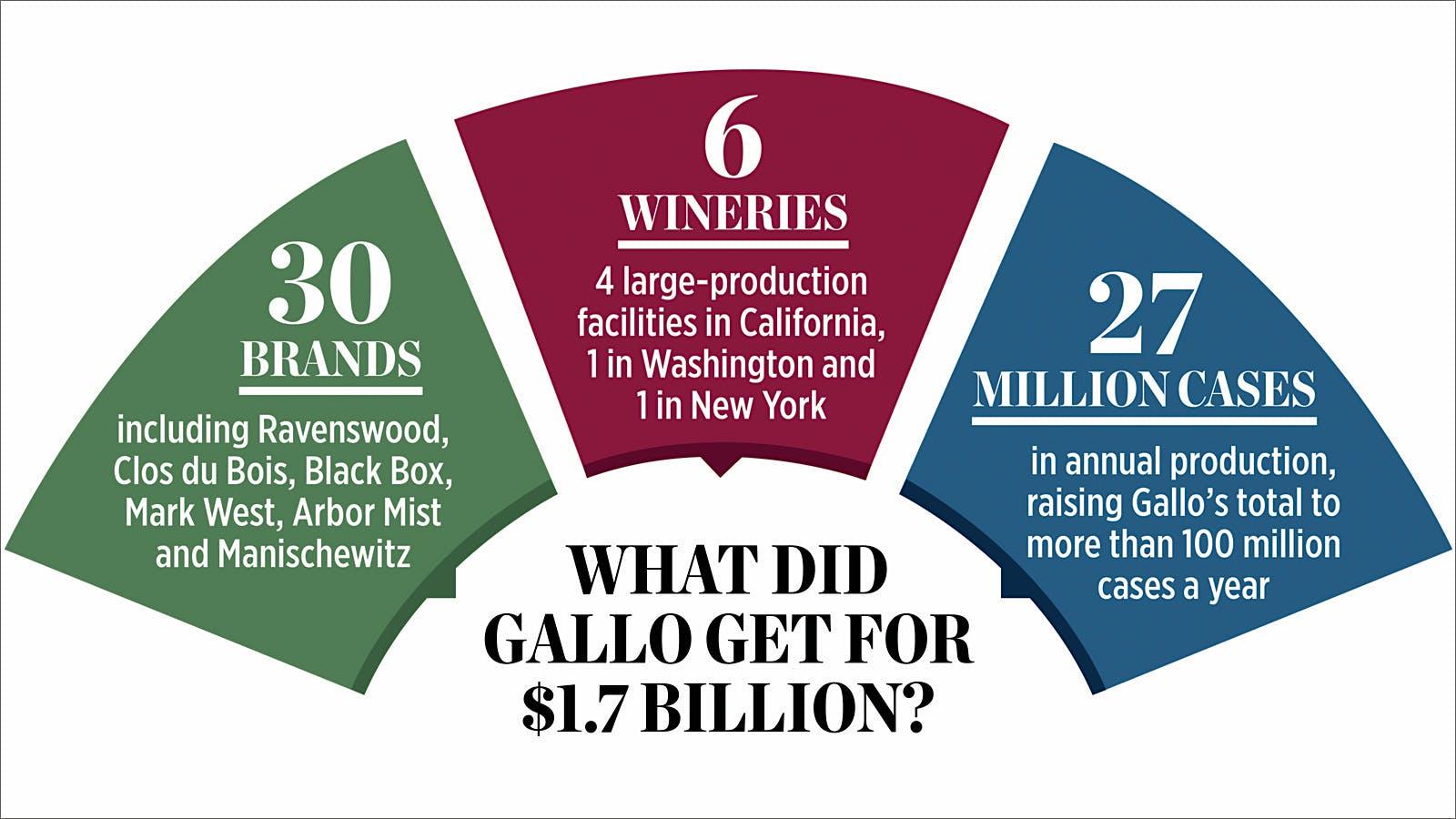 Wine Giants Strike $1.7 Billion Deal