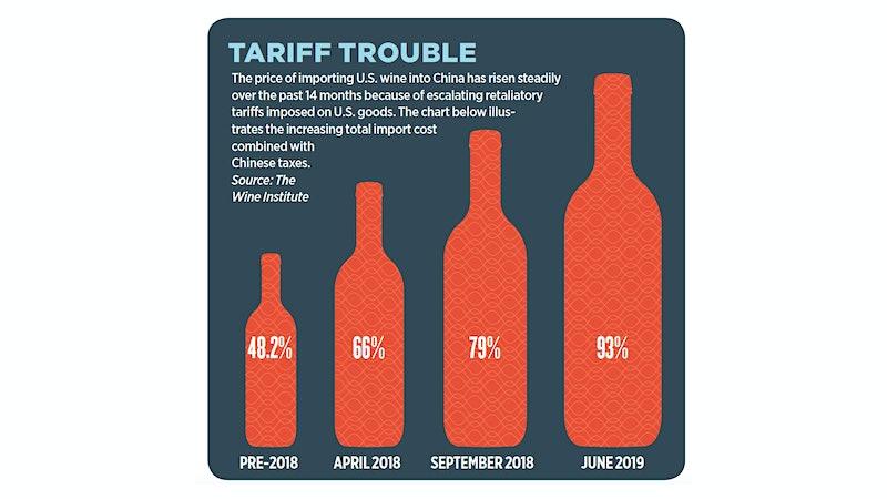 U.S. Wineries Stung by Trade Wars