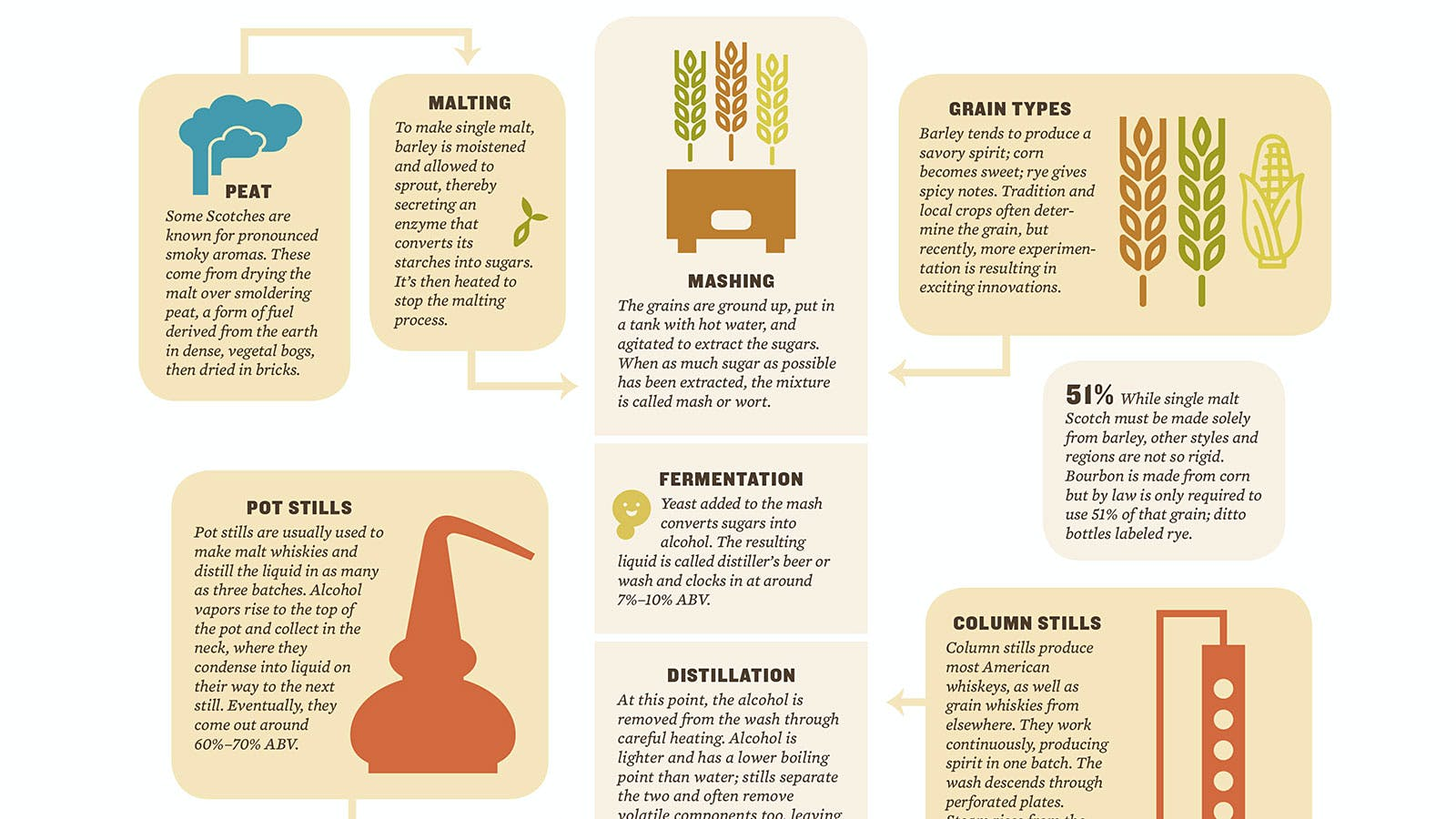 How Whisky Is Made